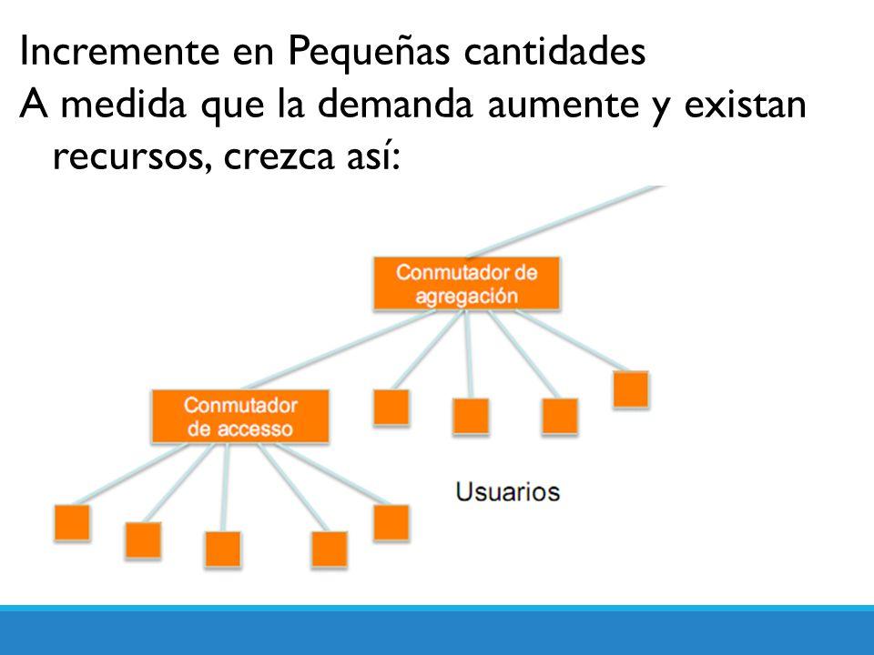 Incremente en Pequeñas cantidades A medida que la demanda aumente y existan recursos, crezca así: