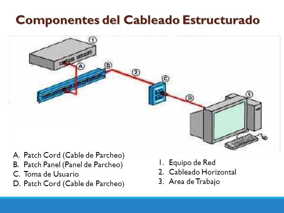Componentes del Cableado Estructurado A.Patch Cord (Cable de Parcheo) B.Patch Panel (Panel de Parcheo) C.Toma de Usuario D.Patch Cord (Cable de Parche