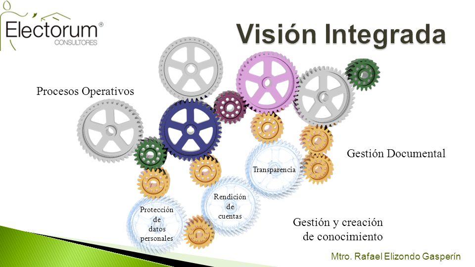 Mtro. Rafael Elizondo Gasperín Procesos Operativos Gestión Documental Transparencia Gestión y creación de conocimiento Rendición de cuentas Protección