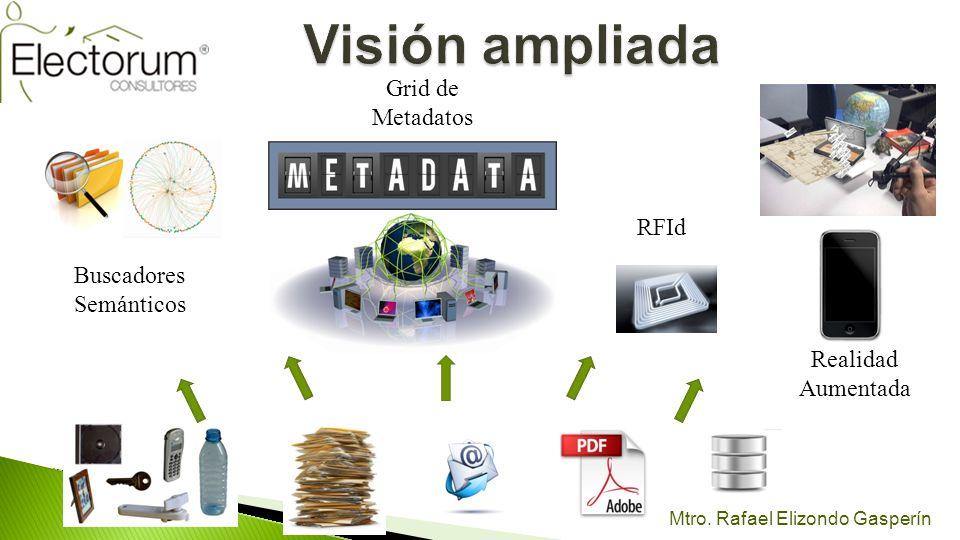 Buscadores Semánticos Grid de Metadatos RFId Realidad Aumentada