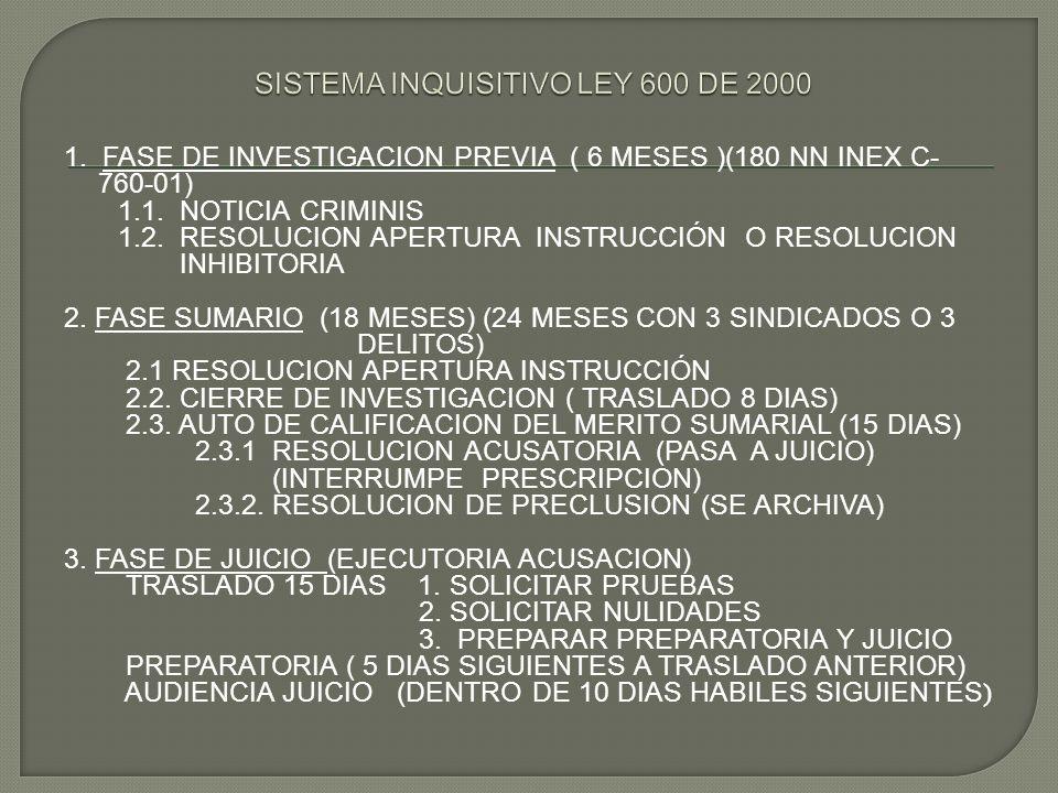 1. FASE DE INVESTIGACION PREVIA ( 6 MESES )(180 NN INEX C- 760-01) 1.1. NOTICIA CRIMINIS 1.2. RESOLUCION APERTURA INSTRUCCIÓN O RESOLUCION INHIBITORIA
