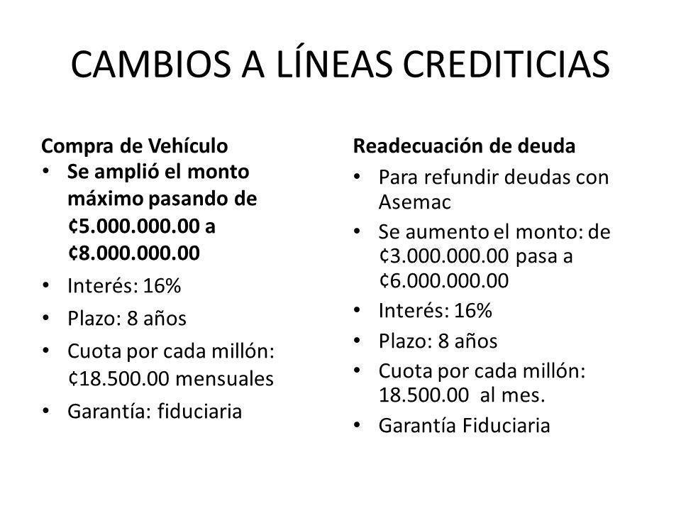 CAMBIOS A LÍNEAS CREDITICIAS Compra de Vehículo Se amplió el monto máximo pasando de ¢5.000.000.00 a ¢8.000.000.00 Interés: 16% Plazo: 8 años Cuota por cada millón: ¢18.500.00 mensuales Garantía: fiduciaria Readecuación de deuda Para refundir deudas con Asemac Se aumento el monto: de ¢3.000.000.00 pasa a ¢6.000.000.00 Interés: 16% Plazo: 8 años Cuota por cada millón: 18.500.00 al mes.
