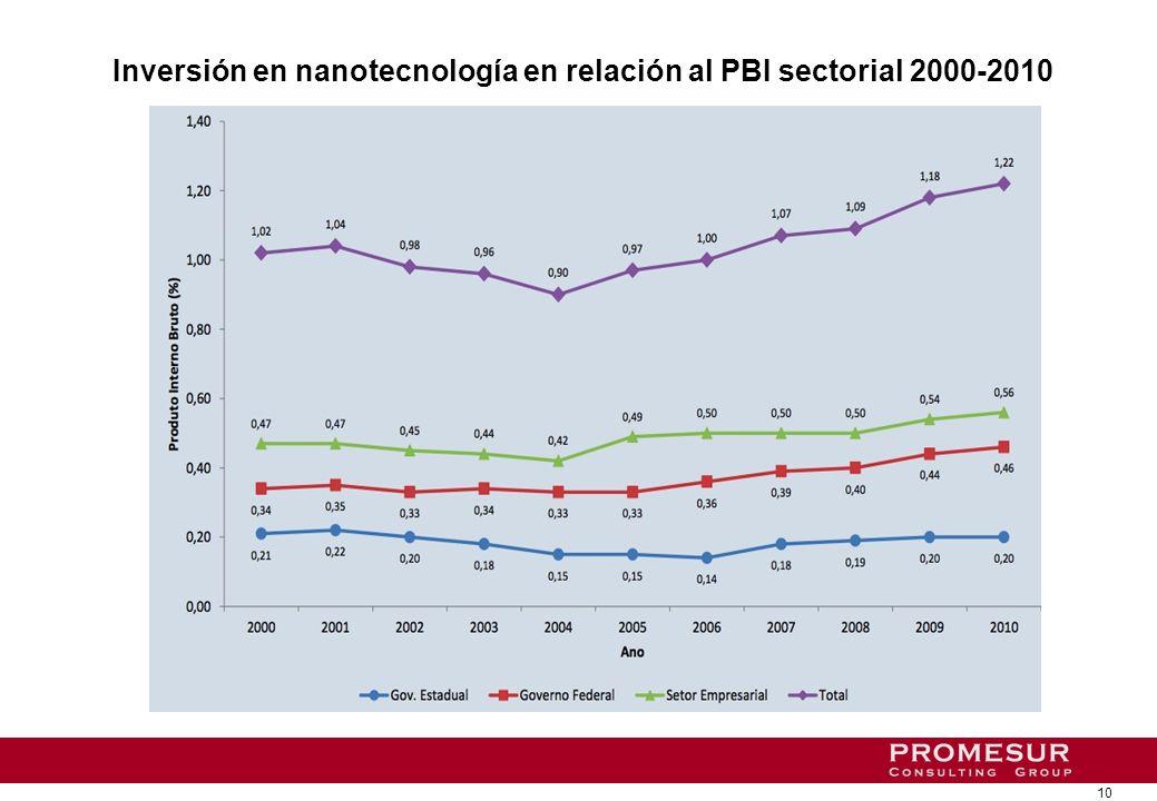 10 Inversión en nanotecnología en relación al PBI sectorial 2000-2010