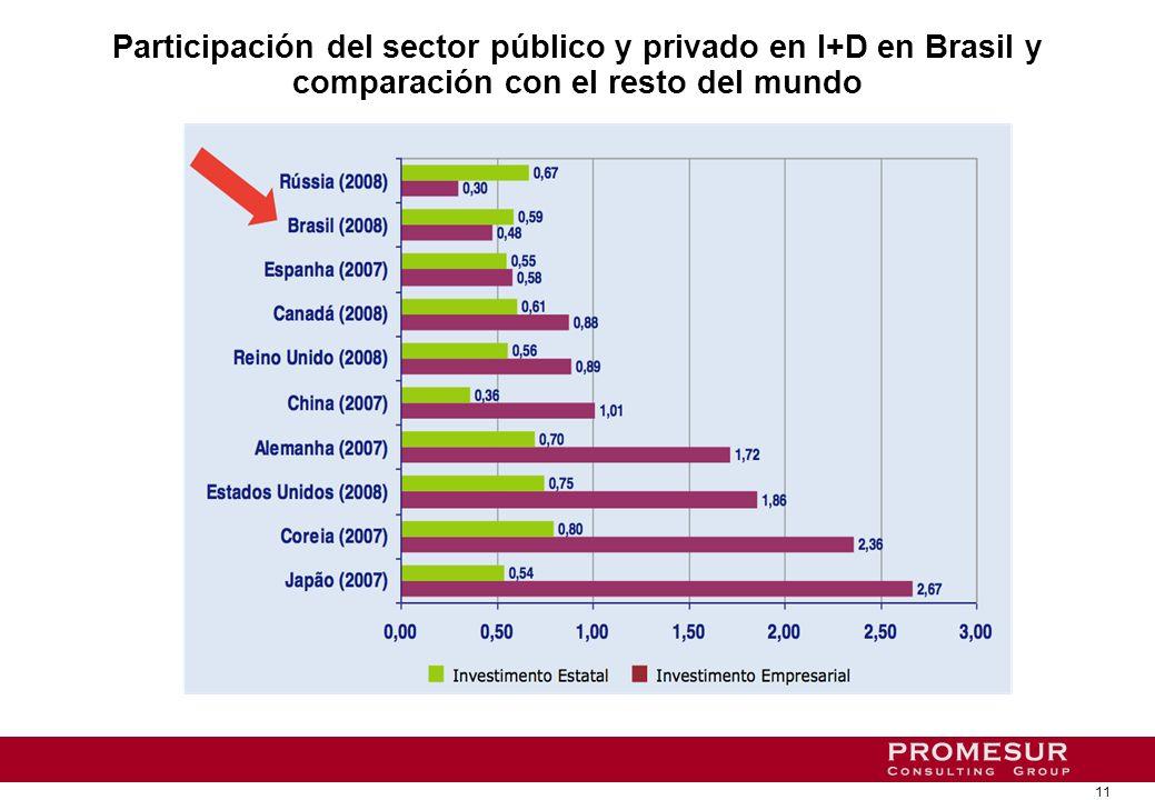 11 Participación del sector público y privado en I+D en Brasil y comparación con el resto del mundo