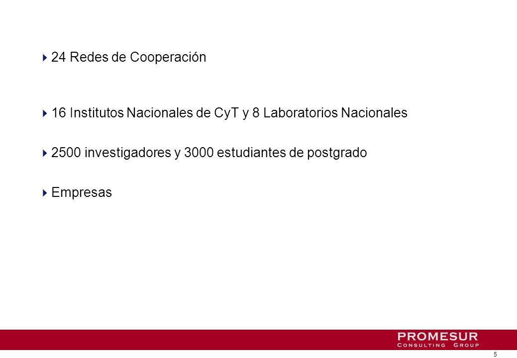5 24 Redes de Cooperación 16 Institutos Nacionales de CyT y 8 Laboratorios Nacionales 2500 investigadores y 3000 estudiantes de postgrado Empresas