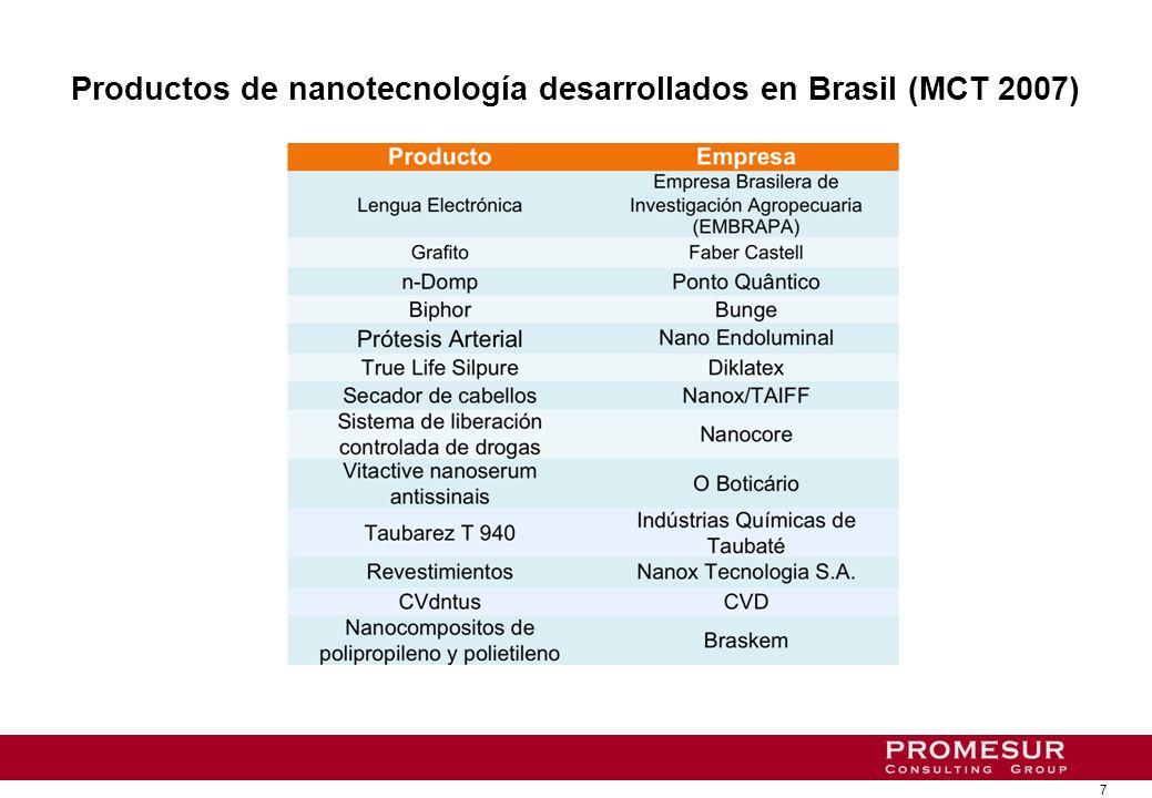 7 Productos de nanotecnología desarrollados en Brasil (MCT 2007)