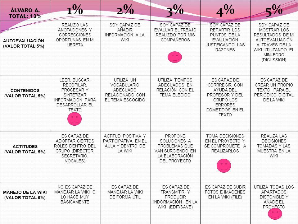 ÁLVARO A. TOTAL: 13% 1%2%3%4%5% AUTOEVALUACIÓN (VALOR TOTAL 5%) REALIZO LAS ANOTACIONES Y CORRECCIONES OPORTUNAS EN MI LIBRETA SOY CAPAZ DE AÑADIR INF