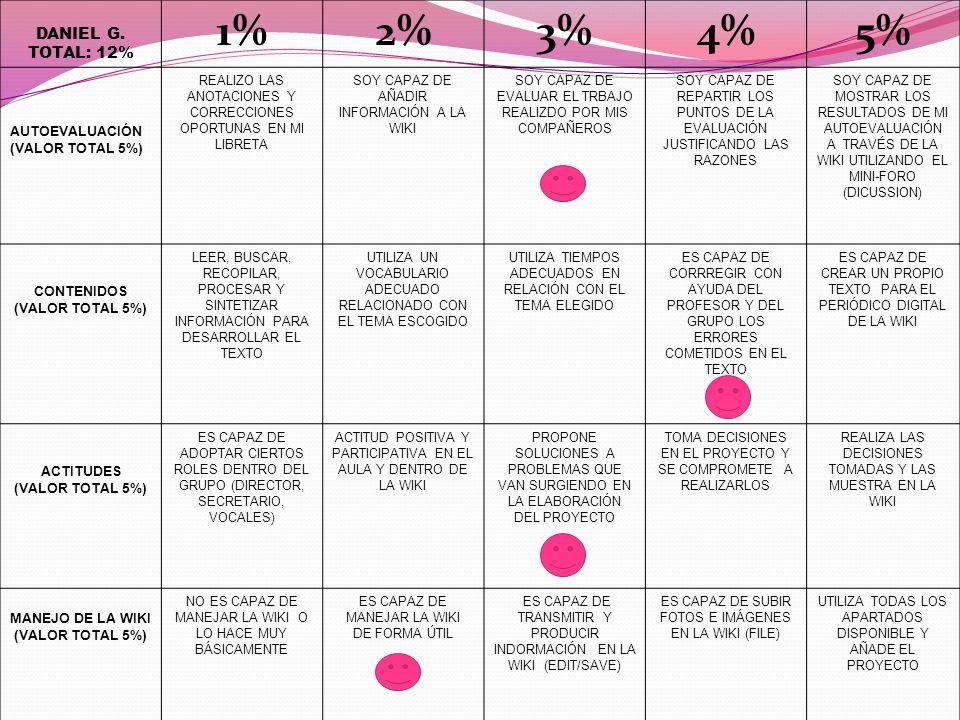 DANIEL G. TOTAL: 12% 1%2%3%4%5% AUTOEVALUACIÓN (VALOR TOTAL 5%) REALIZO LAS ANOTACIONES Y CORRECCIONES OPORTUNAS EN MI LIBRETA SOY CAPAZ DE AÑADIR INF