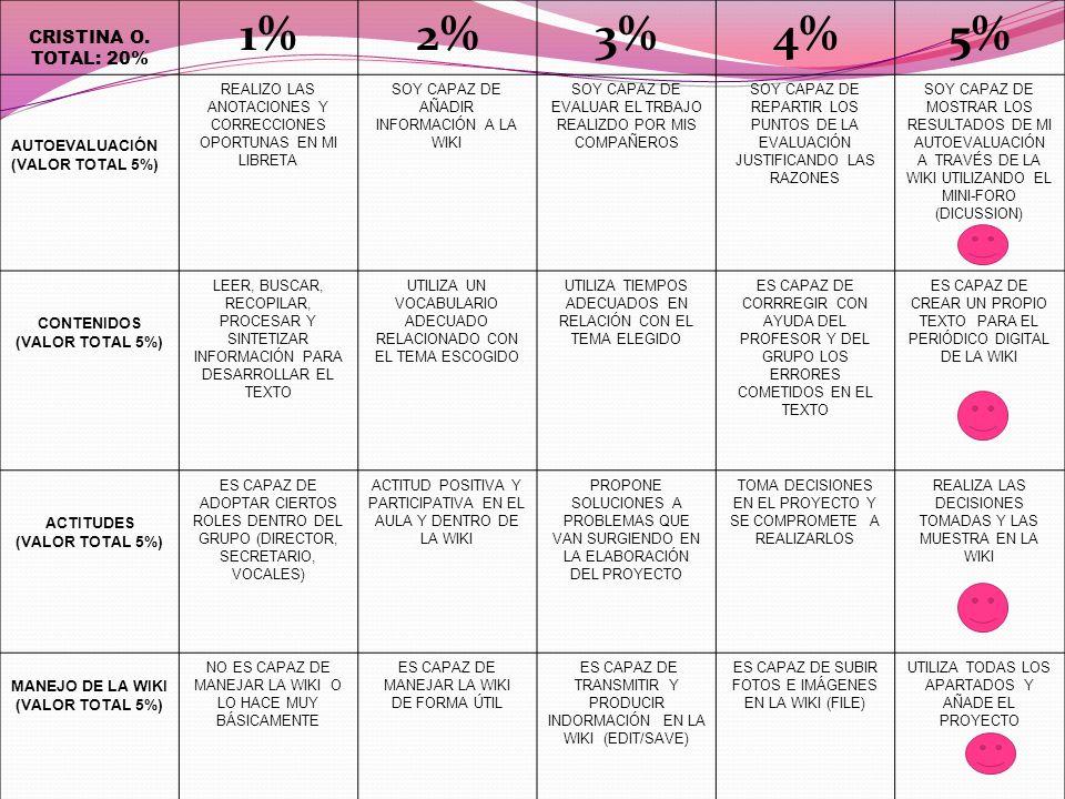 CRISTINA O. TOTAL: 20% 1%2%3%4%5% AUTOEVALUACIÓN (VALOR TOTAL 5%) REALIZO LAS ANOTACIONES Y CORRECCIONES OPORTUNAS EN MI LIBRETA SOY CAPAZ DE AÑADIR I
