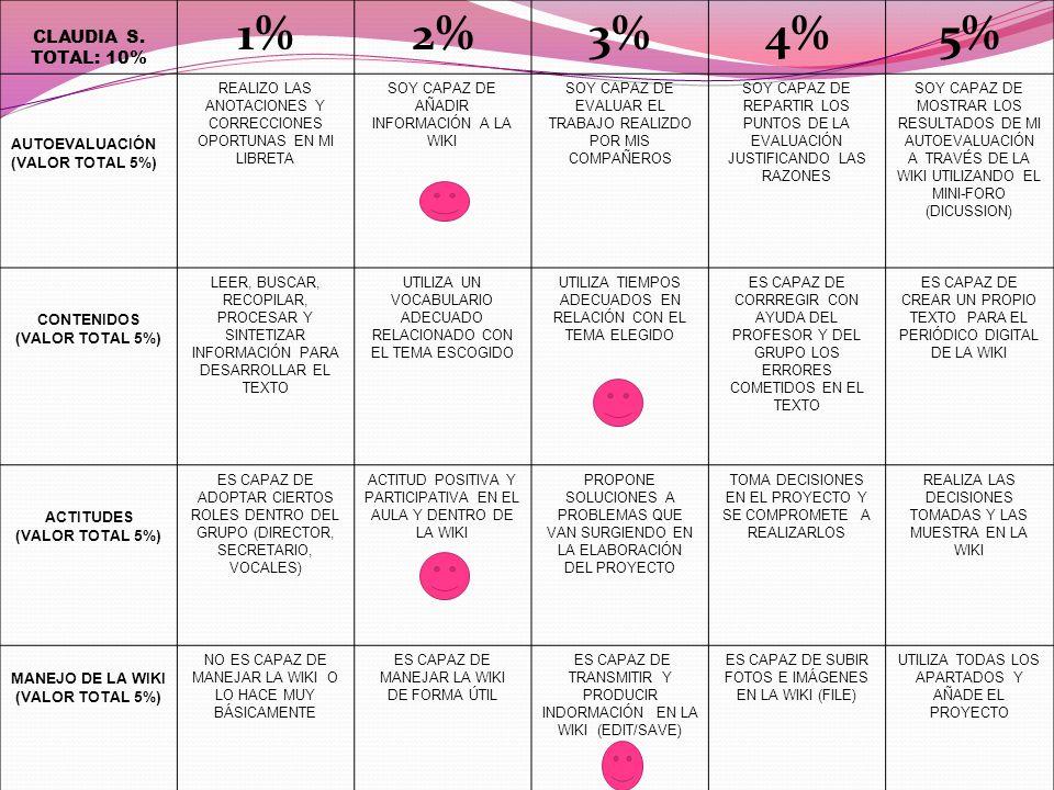 CLAUDIA S. TOTAL: 10% 1%2%3%4%5% AUTOEVALUACIÓN (VALOR TOTAL 5%) REALIZO LAS ANOTACIONES Y CORRECCIONES OPORTUNAS EN MI LIBRETA SOY CAPAZ DE AÑADIR IN