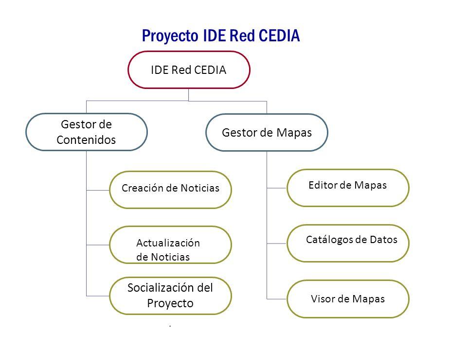 Proyecto IDE Red CEDIA IDE Red CEDIA Gestor de Contenidos Gestor de Mapas Editor de Mapas Catálogos de Datos Visor de Mapas Socialización del Proyecto
