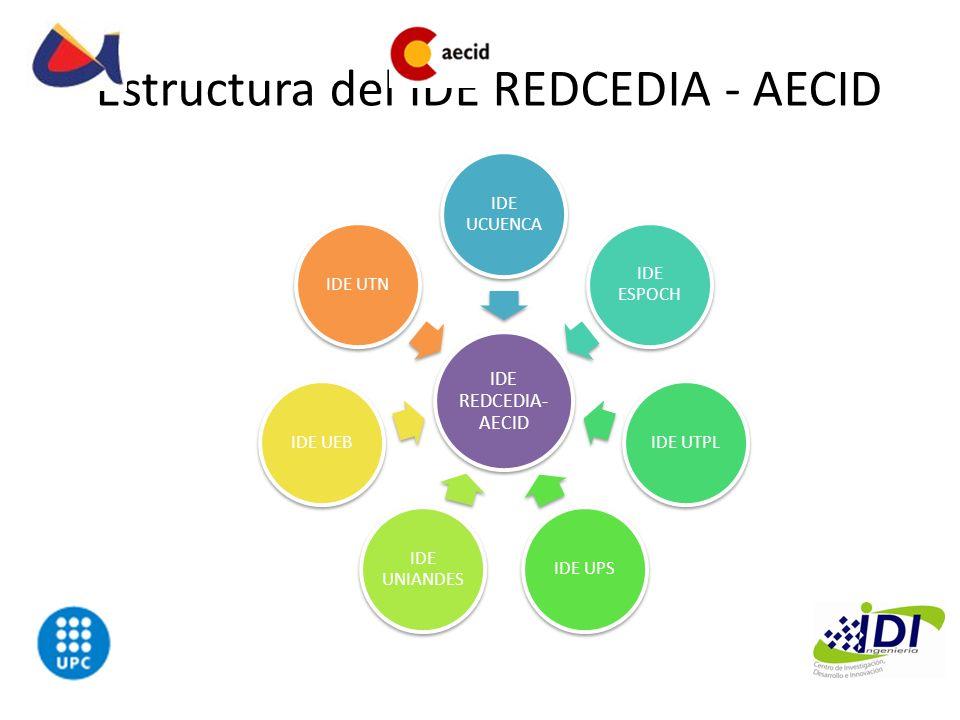 Estructura del IDE REDCEDIA - AECID IDE REDCEDIA- AECID IDE UCUENCA IDE ESPOCH IDE UTPLIDE UPS IDE UNIANDES IDE UEBIDE UTN