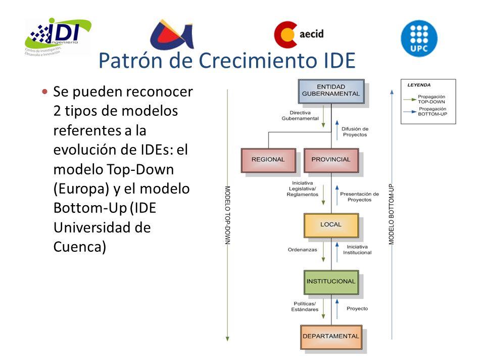 Patrón de Crecimiento IDE Se pueden reconocer 2 tipos de modelos referentes a la evolución de IDEs: el modelo Top-Down (Europa) y el modelo Bottom-Up