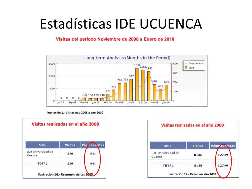 Estadísticas IDE UCUENCA