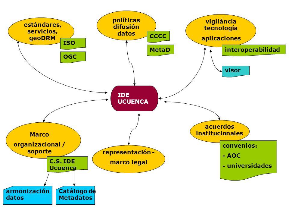 IDE UCUENCA vigiláncia tecnología aplicaciones acuerdos institucionales estándares, servicios, geoDRM representación - marco legal Marco organizaciona