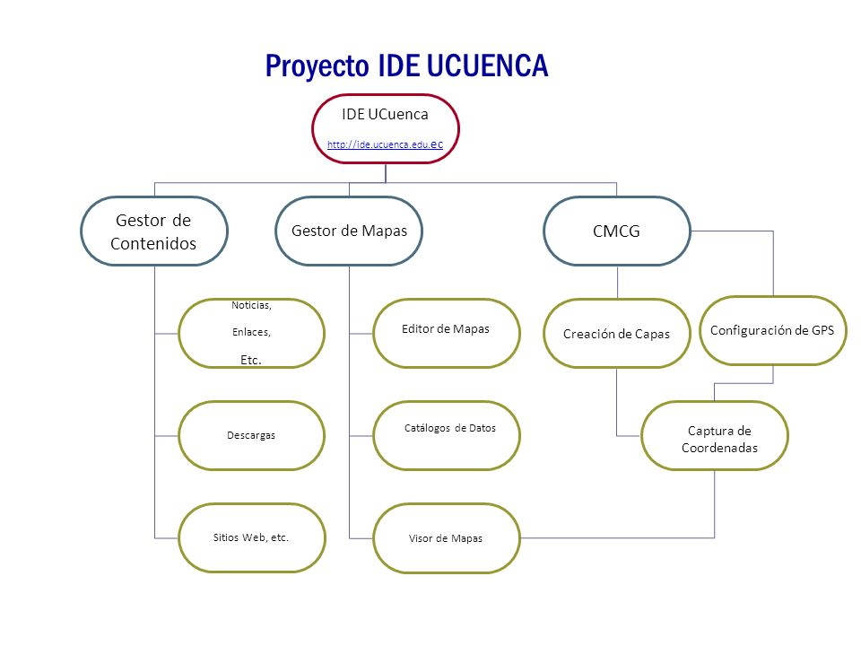 Proyecto IDE UCUENCA IDE UCuenca http://ide.ucuenca.edu. ec Gestor de Contenidos Gestor de Mapas Noticias, Enlaces, Etc. Editor de Mapas Descargas Cat