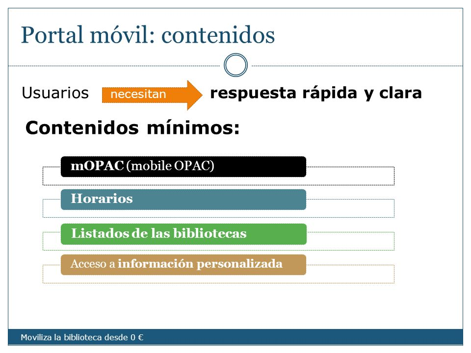 Portal móvil: contenidos Usuarios respuesta rápida y clara Contenidos mínimos: necesitan mOPAC (mobile OPAC)HorariosListados de las bibliotecas Acceso
