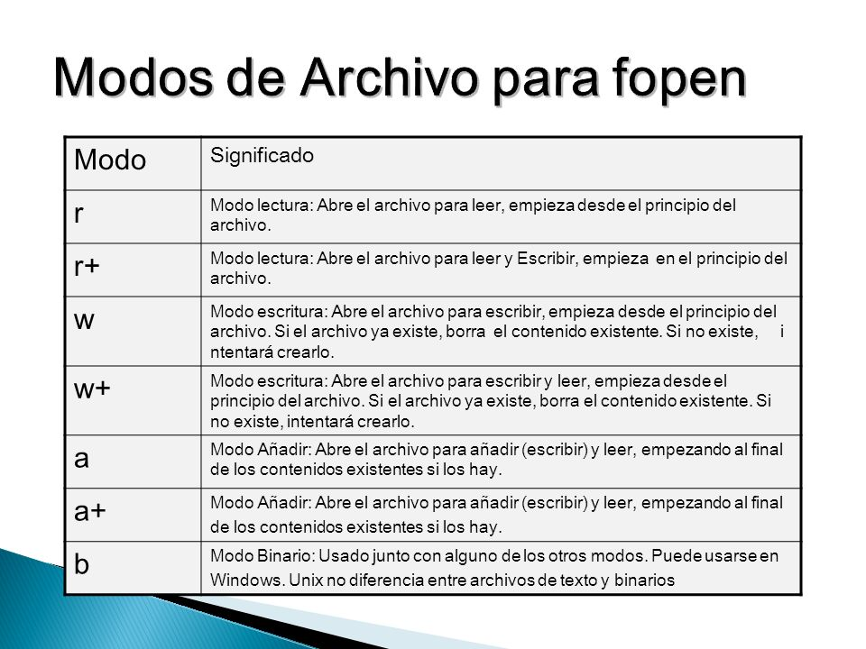 Modo Significado r Modo lectura: Abre el archivo para leer, empieza desde el principio del archivo. r+ Modo lectura: Abre el archivo para leer y Escri