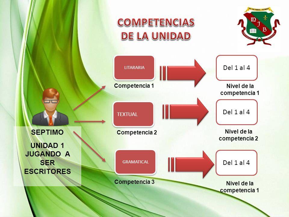 SEPTIMO UNIDAD 1 JUGANDO A SER ESCRITORES Competencia 2 Competencia 1 Del 1 al 4 GRAMATICAL TEXTUAL LITARARIA Competencia 3 Nivel de la competencia 1