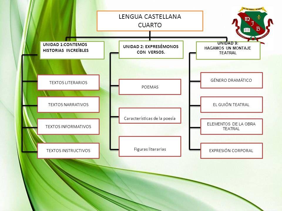 LENGUA CASTELLANA CUARTO TEXTOS LITERARIOS TEXTOS NARRATIVOS TEXTOS INFORMATIVOS TEXTOS INSTRUCTIVOS UNIDAD 1:CONTEMOS HISTORIAS INCREÍBLES UNIDAD 2: