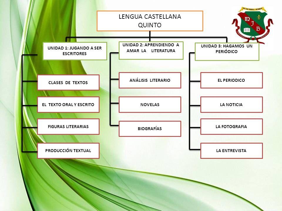 LENGUA CASTELLANA QUINTO CLASES DE TEXTOS EL TEXTO ORAL Y ESCRITO FIGURAS LITERARIAS PRODUCCIÓN TEXTUAL UNIDAD 1: JUGANDO A SER ESCRITORES UNIDAD 2: A