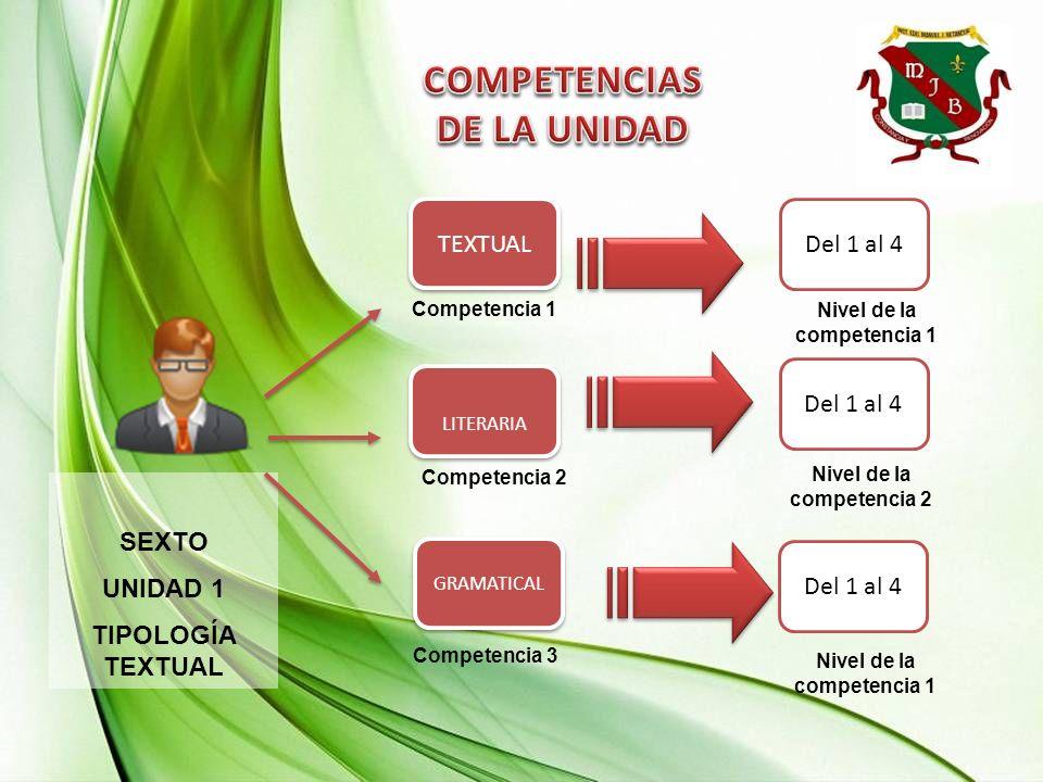 SEXTO UNIDAD 1 TIPOLOGÍA TEXTUAL Competencia 2 Competencia 1 Del 1 al 4 GRAMATICAL LITERARIA TEXTUAL Competencia 3 Nivel de la competencia 1 Nivel de