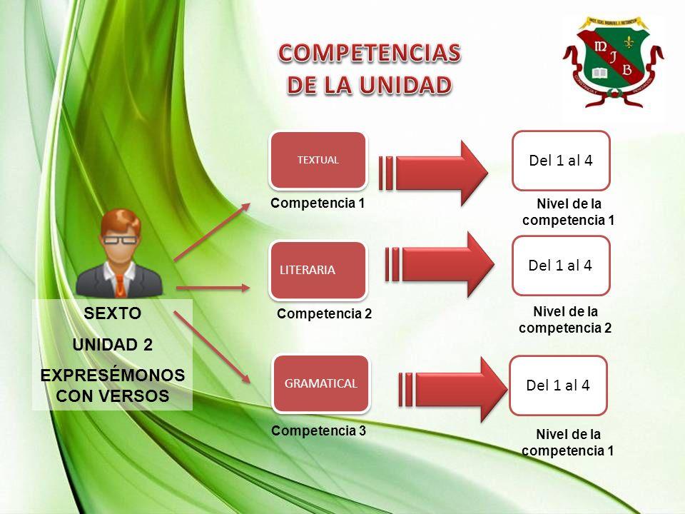 SEXTO UNIDAD 2 EXPRESÉMONOS CON VERSOS Competencia 2 Competencia 1 Del 1 al 4 GRAMATICAL LITERARIA TEXTUAL Competencia 3 Nivel de la competencia 1 Niv