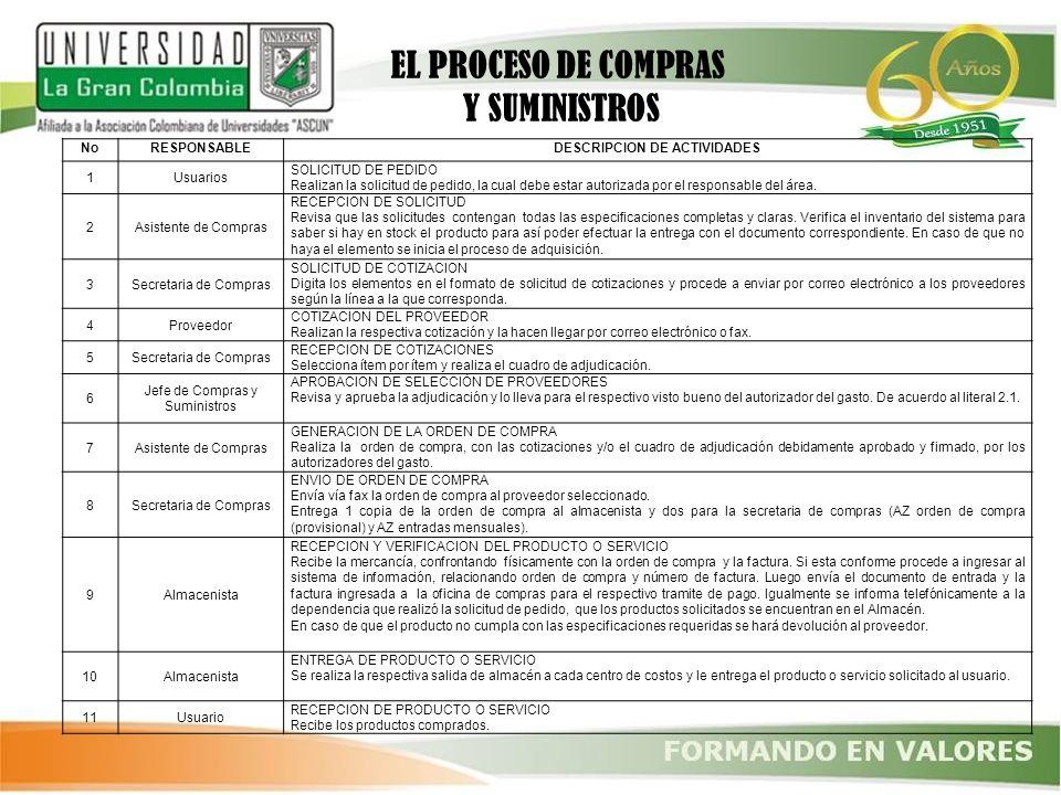 NoRESPONSABLEDESCRIPCION DE ACTIVIDADES 1Usuarios SOLICITUD DE PEDIDO Realizan la solicitud de pedido, la cual debe estar autorizada por el responsabl