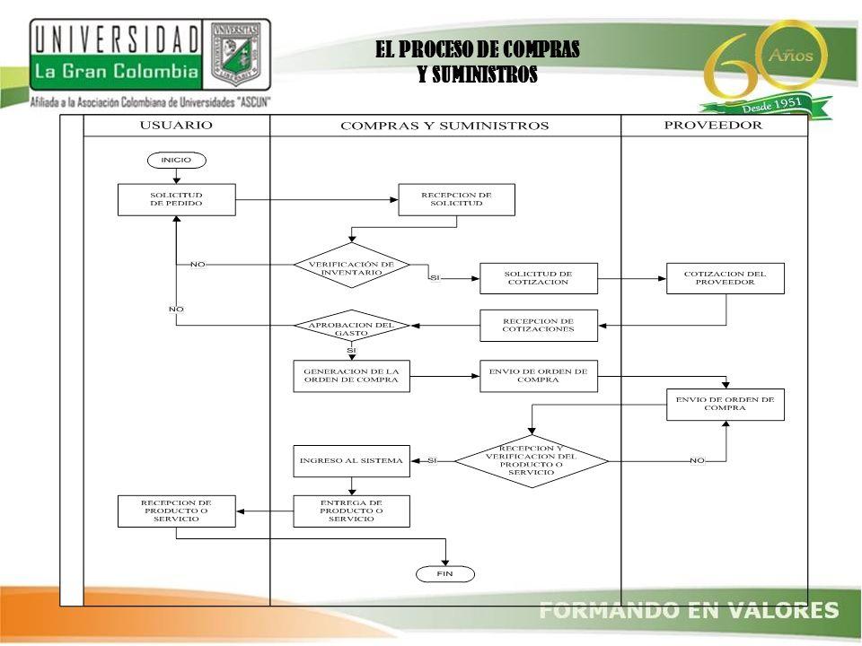 EL PROCESO DE COMPRAS Y SUMINISTROS
