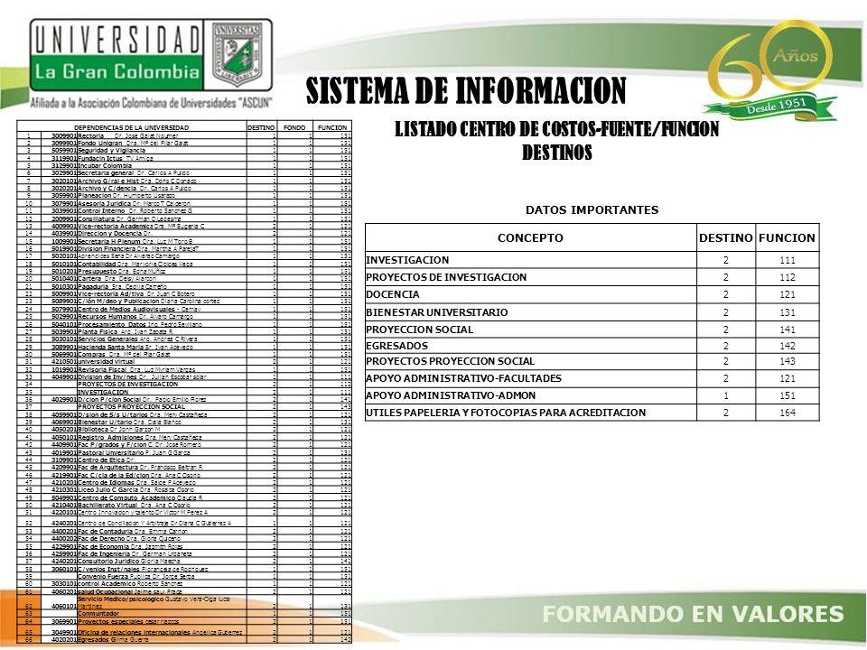LISTADO CENTRO DE COSTOS-FUENTE/FUNCION DESTINOS DEPENDENCIAS DE LA UNIVERSIDADDESTINOFONDOFUNCION 13009901Rectoria Dr. Jose Galat Noumer11151 2309990