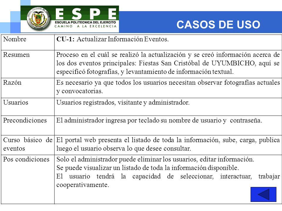 CASOS DE USO NombreCU-1: Actualizar Información Eventos. ResumenProceso en el cuál se realizó la actualización y se creó información acerca de los dos