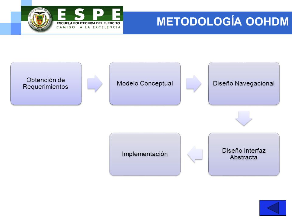 METODOLOGÍA OOHDM Obtención de Requerimientos Modelo ConceptualDiseño Navegacional Diseño Interfaz Abstracta Implementación