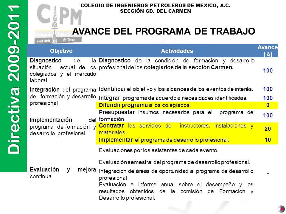 Directiva 2009-2011 COLEGIO DE INGENIEROS PETROLEROS DE MEXICO, A.C. SECCIÓN CD. DEL CARMEN ObjetivoActividades Avance (%) Diagnóstico de la situación