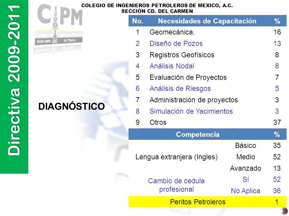 Directiva 2009-2011 COLEGIO DE INGENIEROS PETROLEROS DE MEXICO, A.C. SECCIÓN CD. DEL CARMEN DIAGNÓSTICO No.Necesidades de Capacitación% 1Geomecánica.1