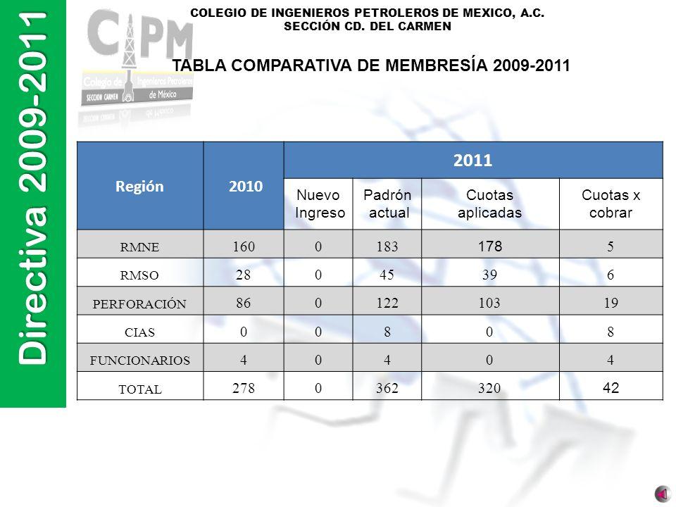 Directiva 2009-2011 COLEGIO DE INGENIEROS PETROLEROS DE MEXICO, A.C. SECCIÓN CD. DEL CARMEN Región 2010 2011 Nuevo Ingreso Padrón actual Cuotas aplica