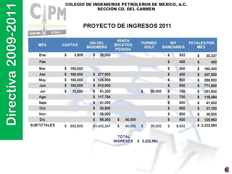Directiva 2009-2011 COLEGIO DE INGENIEROS PETROLEROS DE MEXICO, A.C. SECCIÓN CD. DEL CARMEN PROYECTO DE INGRESOS 2011 MESCUOTAS DÍA DEL INGENIERO VENT