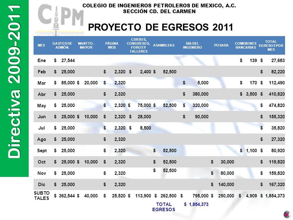 Directiva 2009-2011 COLEGIO DE INGENIEROS PETROLEROS DE MEXICO, A.C. SECCIÓN CD. DEL CARMEN PROYECTO DE EGRESOS 2011 MES GASTOS DE ADMÓN. MANTTO. MAYO