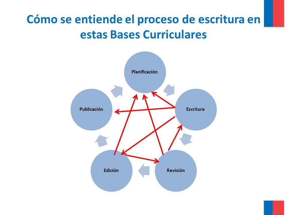 Cómo se entiende el proceso de escritura en estas Bases Curriculares Planificación Escritura RevisiónEdición Publicación