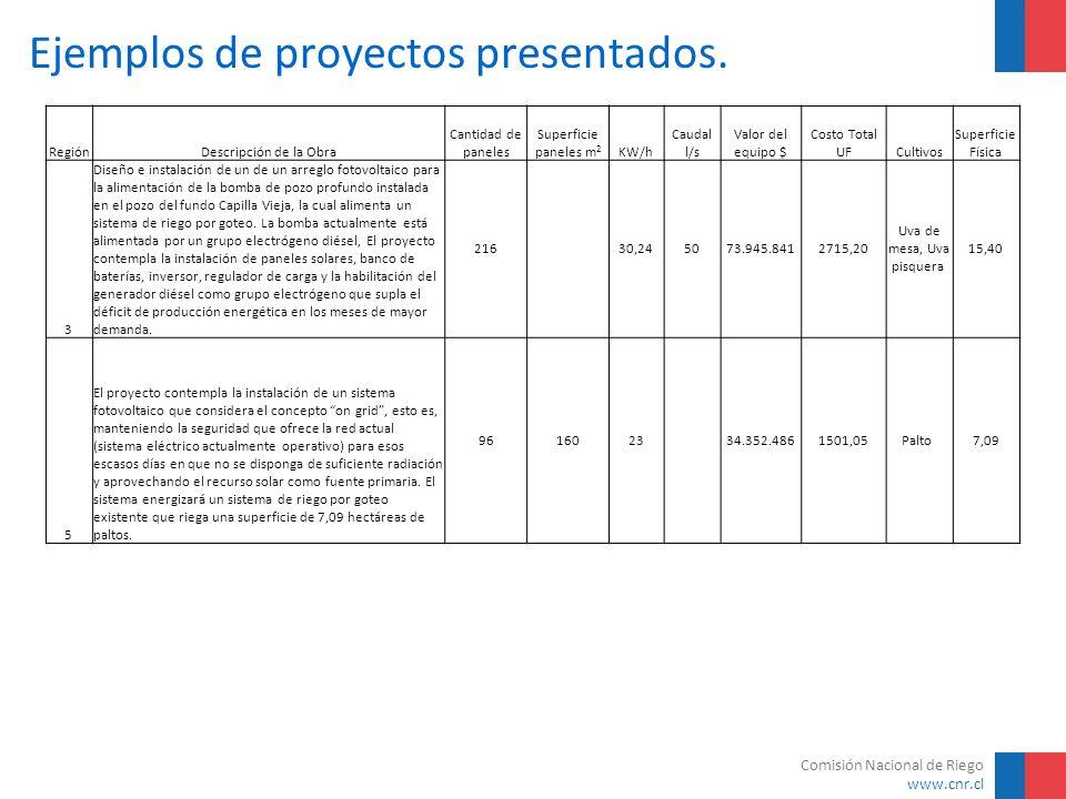 Comisión Nacional de Riego www.cnr.cl Ejemplos de proyectos presentados. RegiónDescripción de la Obra Cantidad de paneles Superficie paneles m 2 KW/h