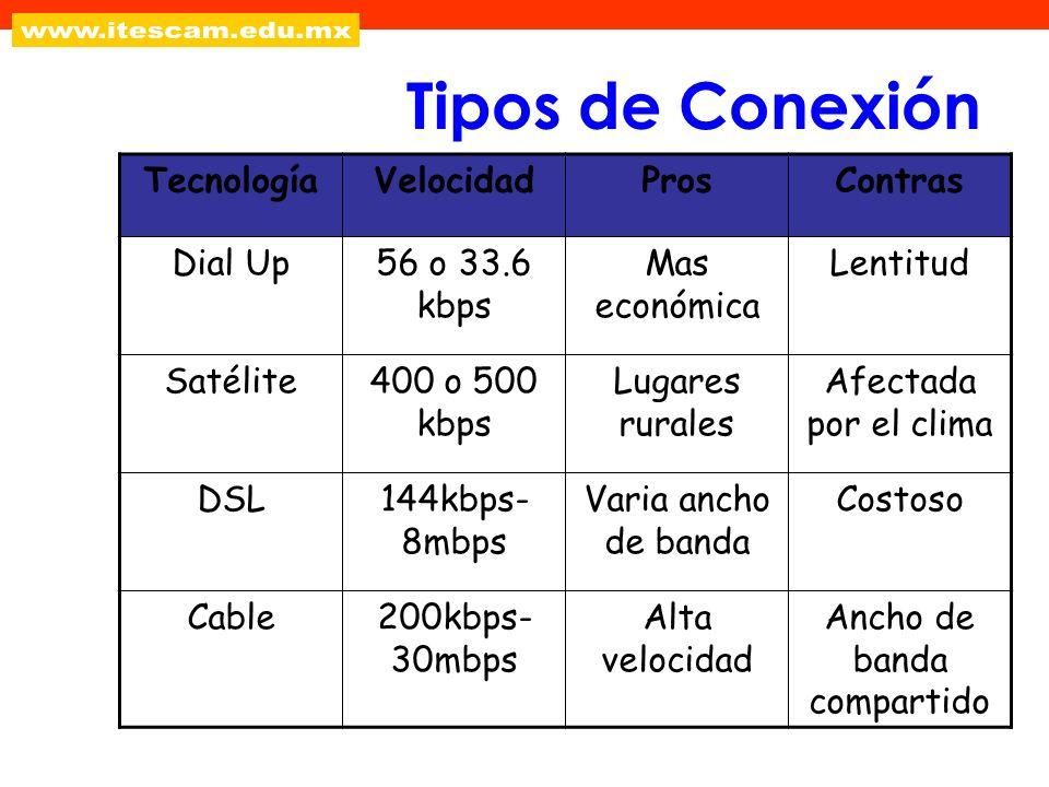 Tipos de Conexión TecnologíaVelocidadProsContras Dial Up56 o 33.6 kbps Mas económica Lentitud Satélite400 o 500 kbps Lugares rurales Afectada por el c