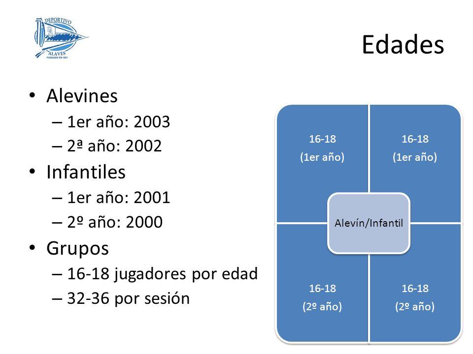 Alevines – 1er año: 2003 – 2ª año: 2002 Infantiles – 1er año: 2001 – 2º año: 2000 Grupos – 16-18 jugadores por edad – 32-36 por sesión Edades 16-18 (1er año) 16-18 (1er año) 16-18 (2º año) 16-18 (2º año) Alevín/Infantil