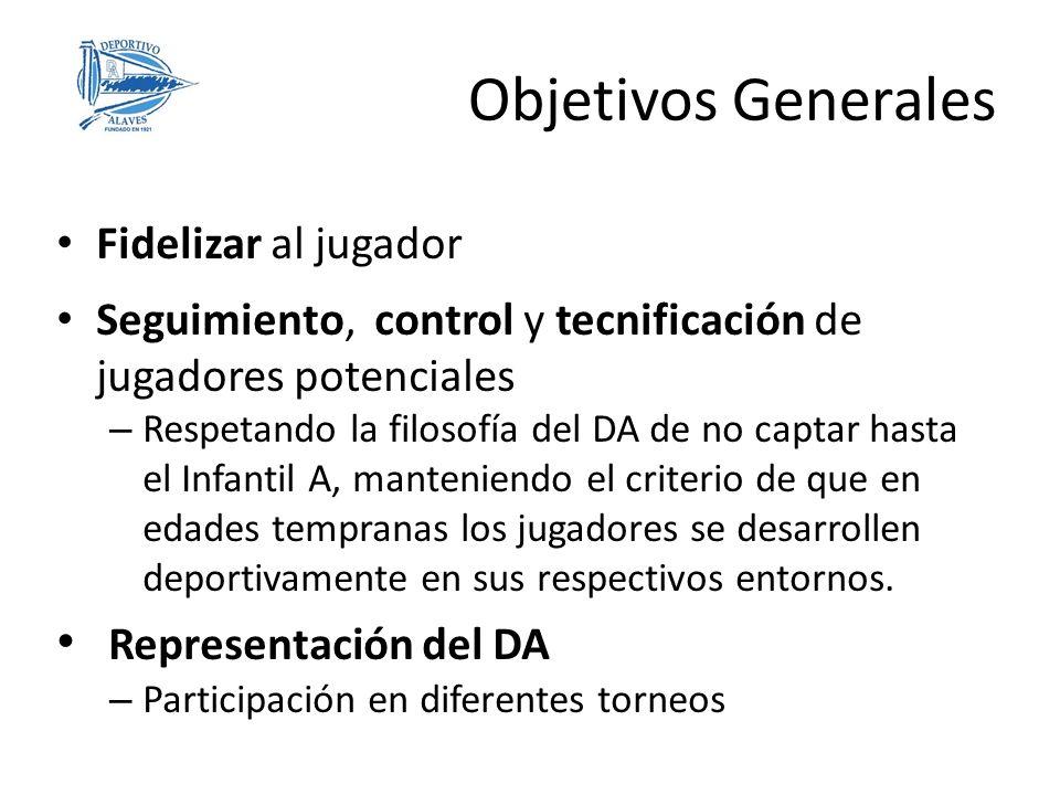 Fidelizar al jugador Seguimiento, control y tecnificación de jugadores potenciales – Respetando la filosofía del DA de no captar hasta el Infantil A,