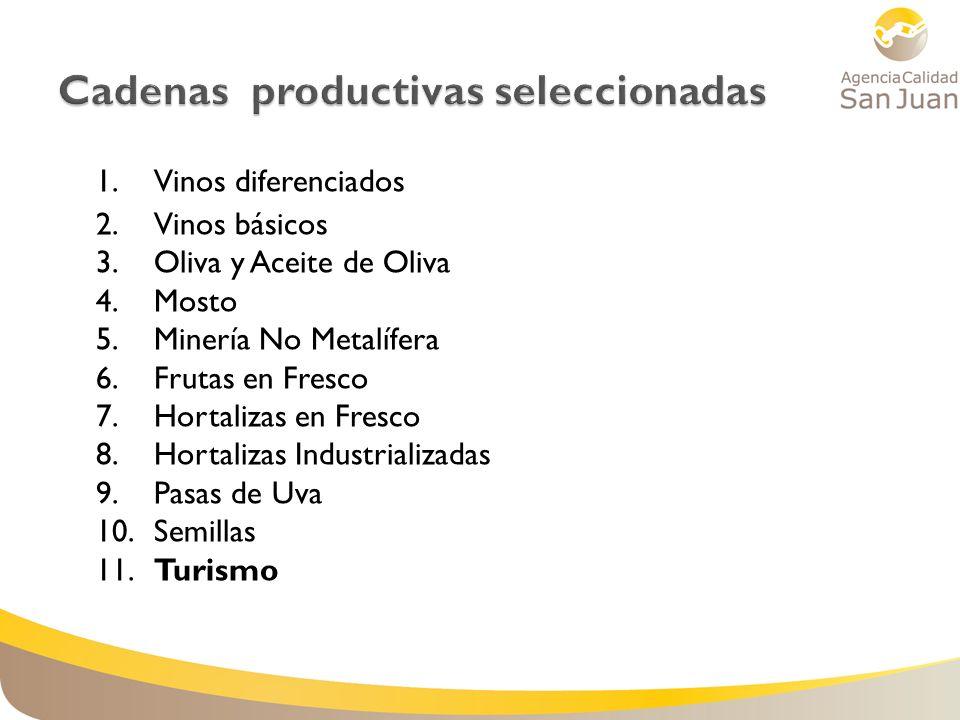 1. Vinos diferenciados 2. Vinos básicos 3. Oliva y Aceite de Oliva 4. Mosto 5. Minería No Metalífera 6. Frutas en Fresco 7. Hortalizas en Fresco 8. Ho