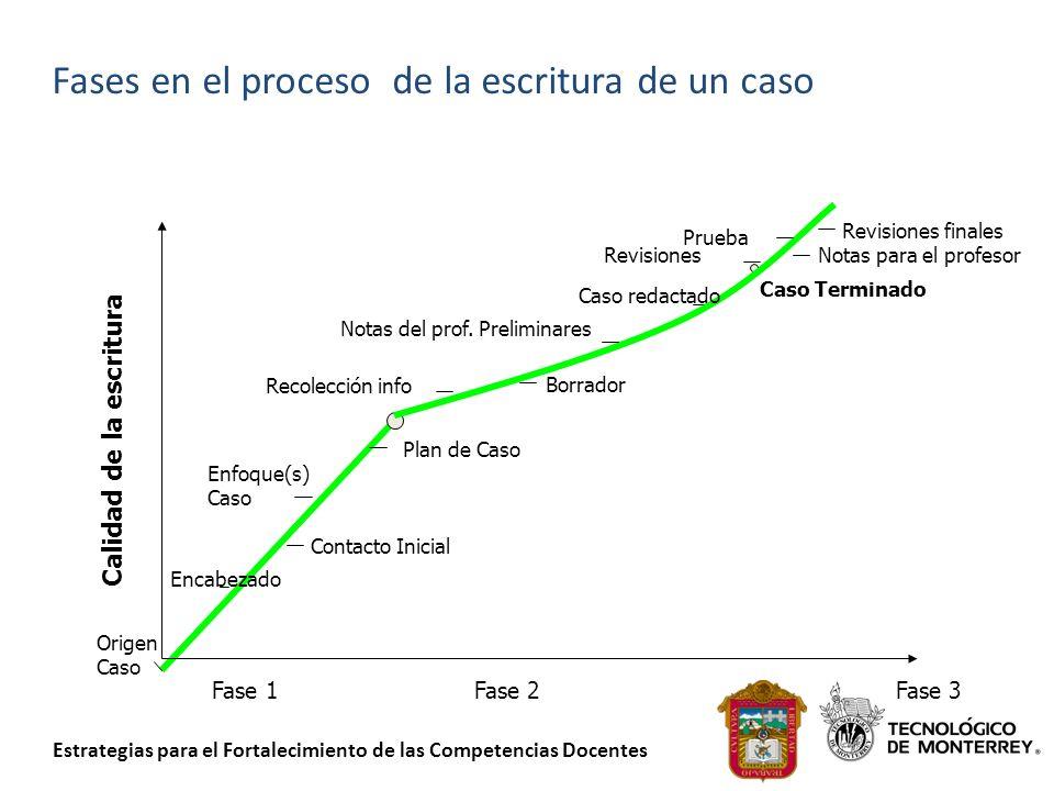 Estrategias para el Fortalecimiento de las Competencias Docentes Notas para el profesor Fases en el proceso de la escritura de un caso Calidad de la e