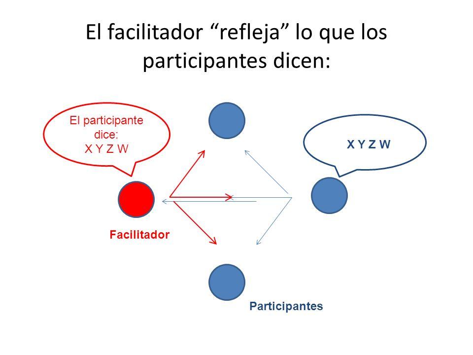 Facilitador X Y Z W Participantes El facilitador refleja lo que los participantes dicen: El participante dice: X Y Z W