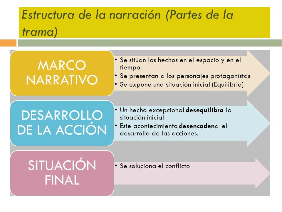 Estructura de la narración (Partes de la trama) Se sitúan los hechos en el espacio y en el tiempo Se presentan a los personajes protagonistas Se expon