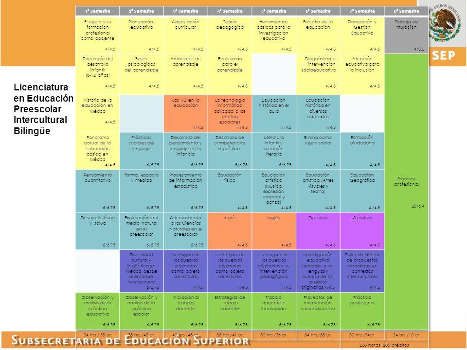 Licenciatura en Educación Preescolar Intercultural Bilingüe