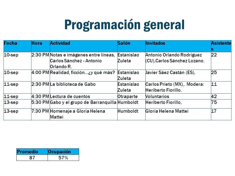 Programación general FechaHoraActividadSalónInvitadosAsistente s 10-sep2:30 PMNotas e imágenes entre líneas, Carlos Sánchez - Antonio Orlando R.