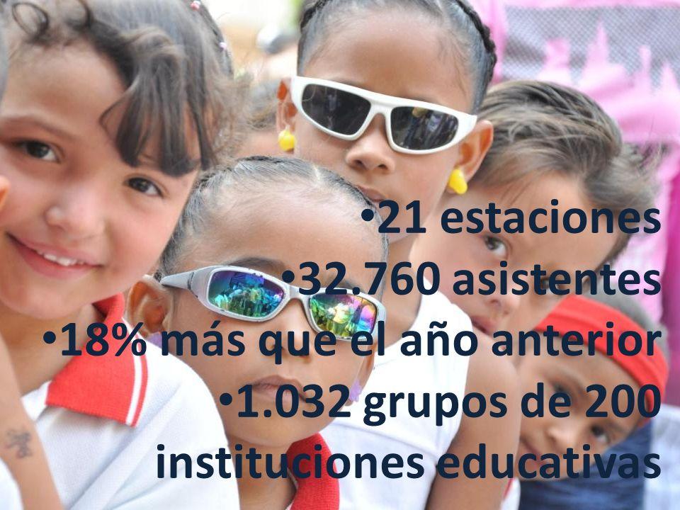 21 estaciones 32.760 asistentes 18% más que el año anterior 1.032 grupos de 200 instituciones educativas