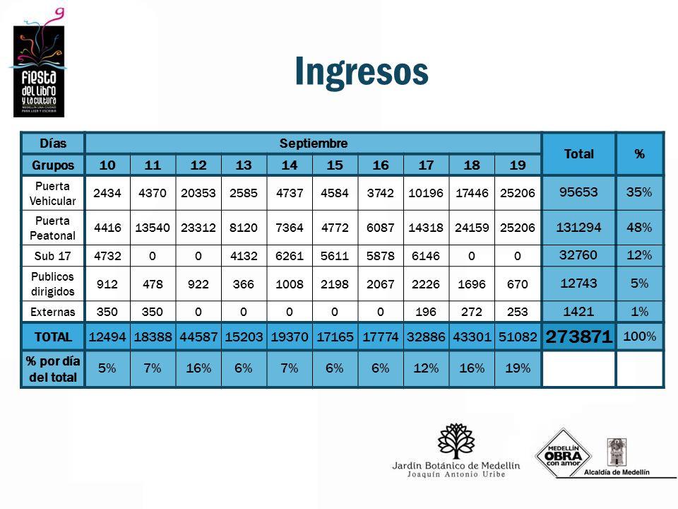 Ingresos DíasSeptiembre Total% Grupos10111213141516171819 Puerta Vehicular 24344370203532585473745843742101961744625206 9565335% Puerta Peatonal 44161